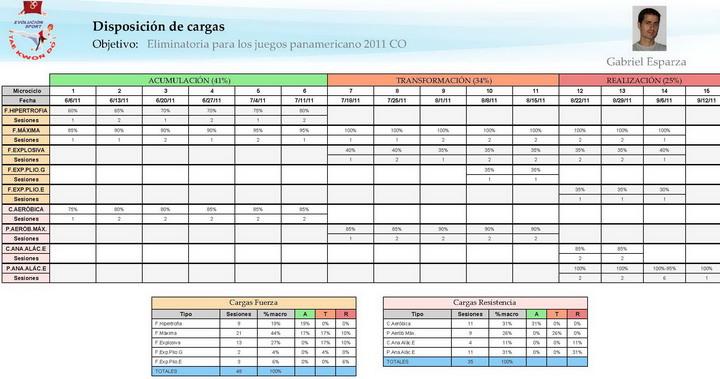 Informe de etapas y cargas