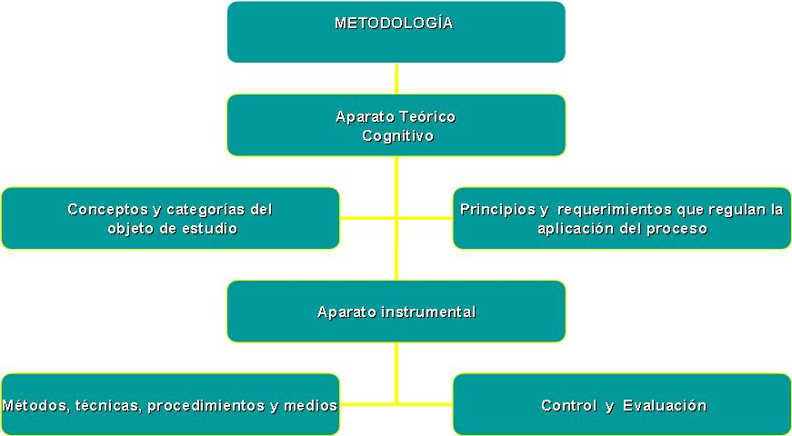 Metodologia definida por Bermudez