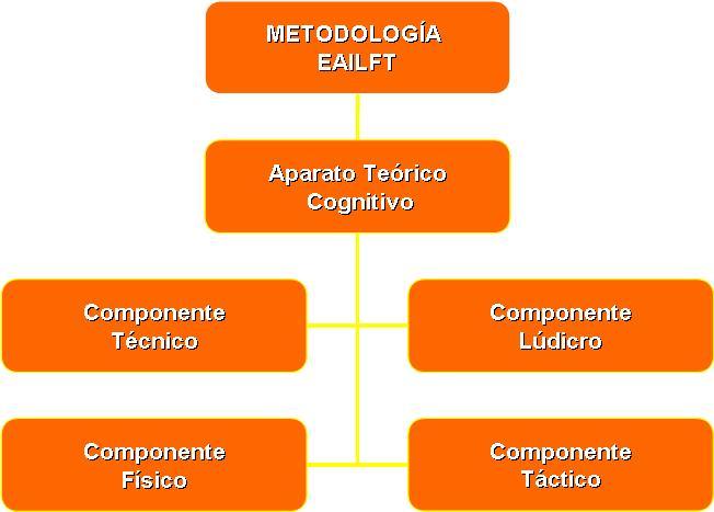 Metodologia EAILFT