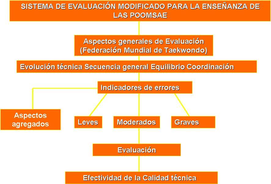 Sistema de evaluacion