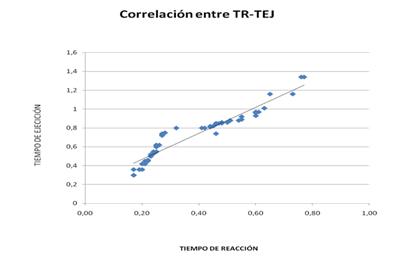 Correlación entre el tiempo de reacción y el tiempo de respuesta