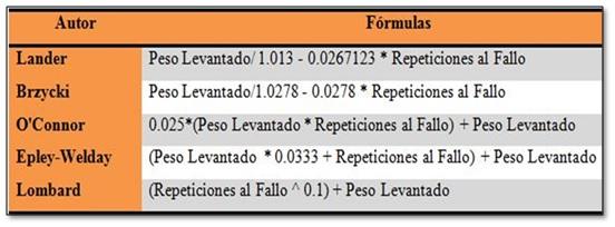 Autor y formulas