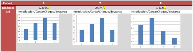 Dinamica 3x1 por fases