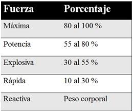 Fuerza porcentaje