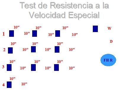 Test de resistencia al velocidad